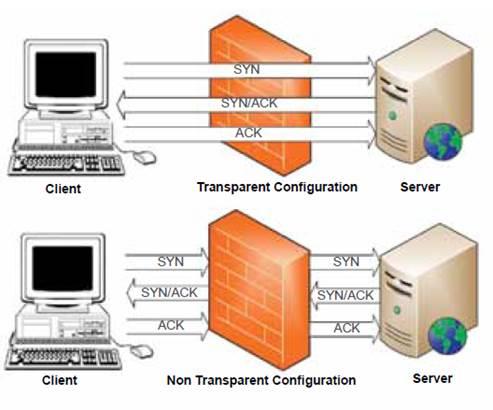 các loại Proxy, proxy Server, Tìm hiểu về Proxy
