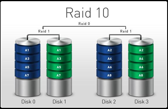 Chức năng của Raid, những loại Raid nào, RAID 0, RAID 1, RAID 10, RAID 5, Raid là gì